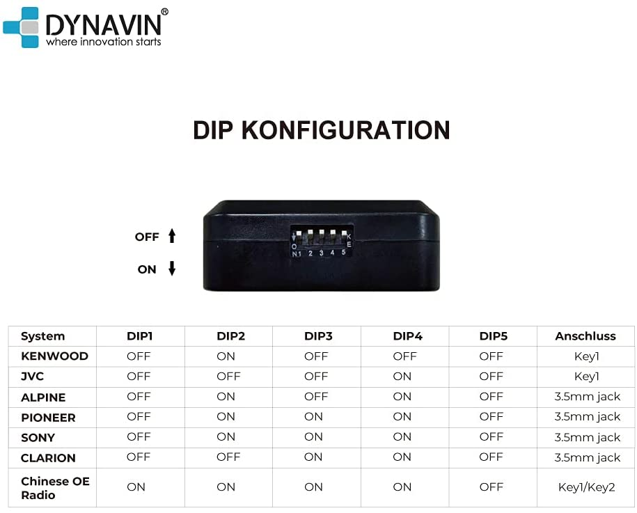 DVN-MOPC14-CAN DIP-Schalter Konfiguration